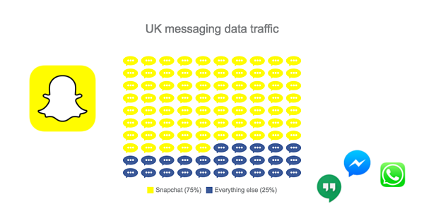 Data messaging in the UK